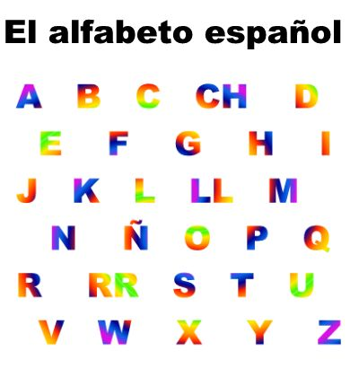 Spanish Alphabet - El alfabeto español - e Learn Spanish Language