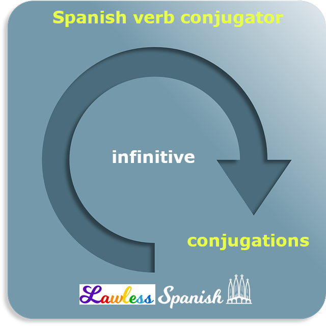 Spanish verb tables